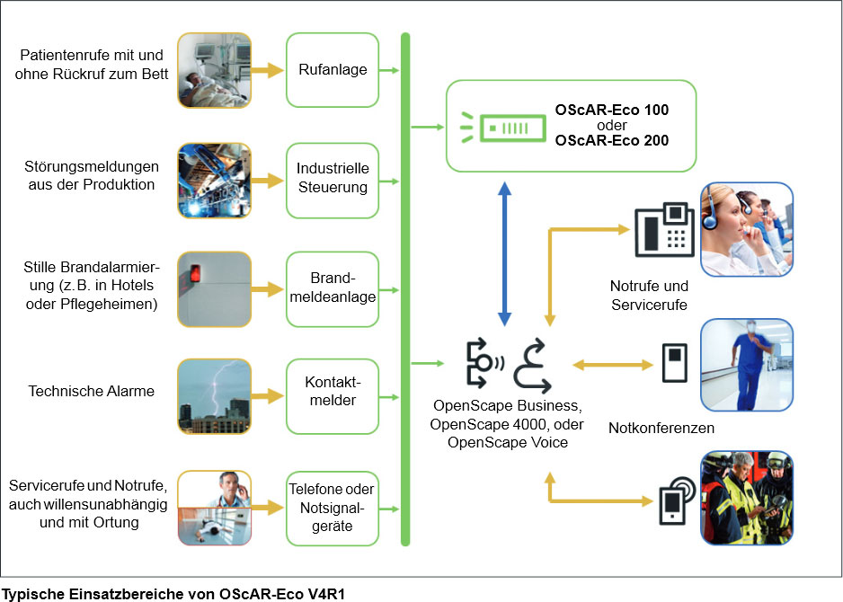 Typische Einsatzbereiche von OScAR-Eco V4R1