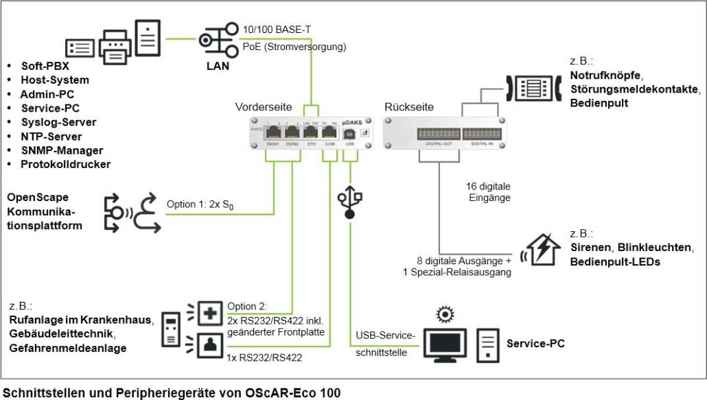 Peripheriegeräte von OScAR-Eco 100